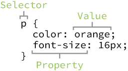 css structure
